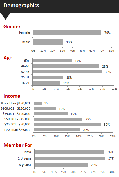 Active Member Demographics