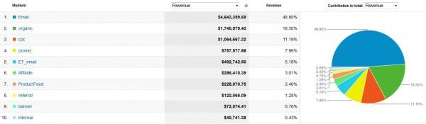 Revenue-Overall-600x175